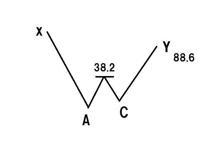 ハーモニックパターン(バット)の検証と実践